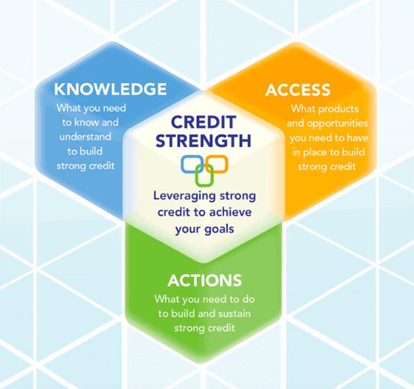 credit strength framework