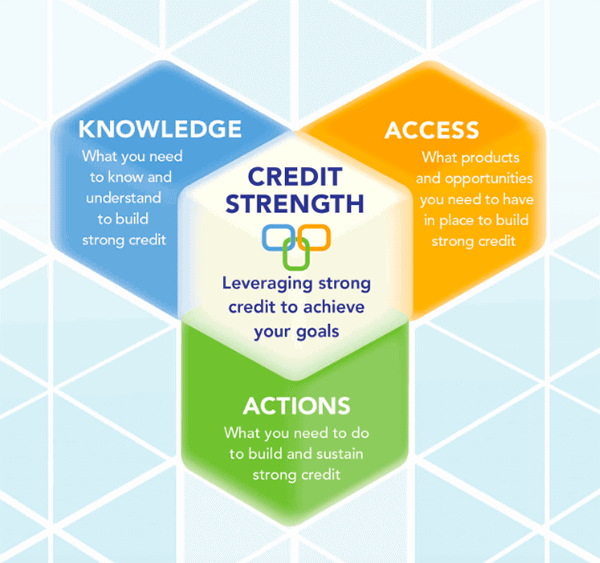 credit strength framework