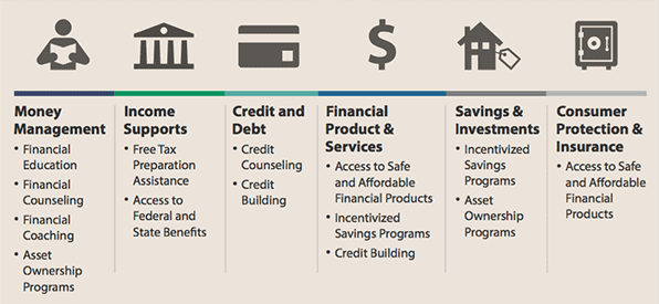 financial capability services